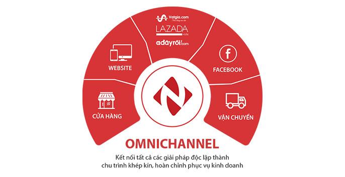 phần mềm quản lý bán hàng online - nhanh.vn